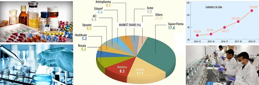 pharmaceutical industry in bangladesh